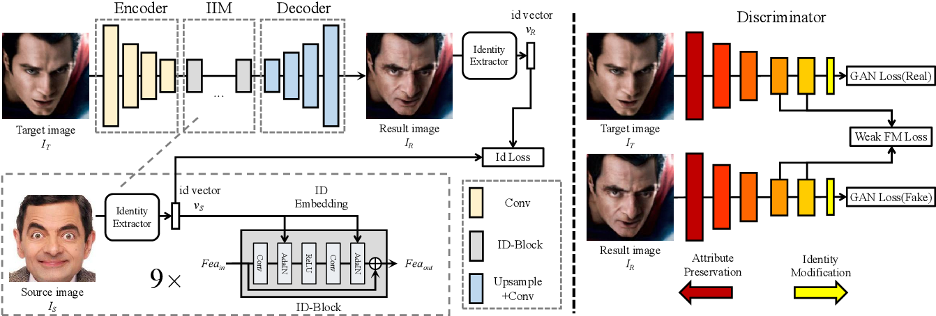 Figure 1 for SimSwap: An Efficient Framework For High Fidelity Face Swapping
