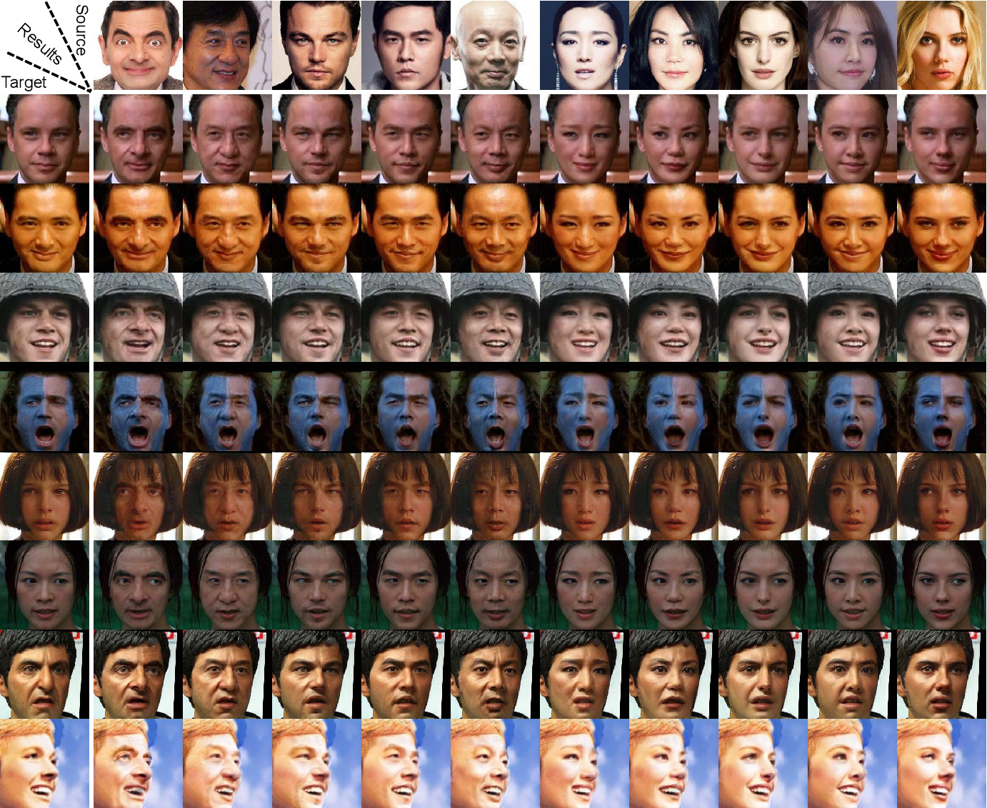 Figure 2 for SimSwap: An Efficient Framework For High Fidelity Face Swapping
