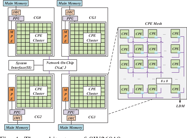 Figure 1 for swCaffe: a Parallel Framework for Accelerating Deep Learning Applications on Sunway TaihuLight
