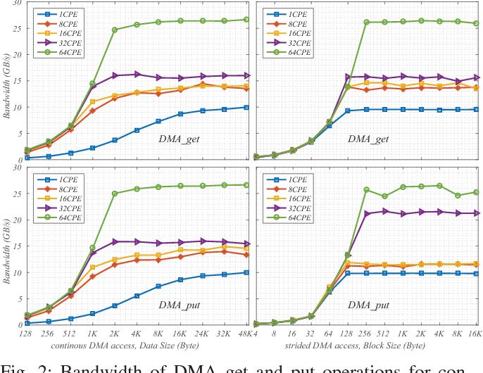 Figure 4 for swCaffe: a Parallel Framework for Accelerating Deep Learning Applications on Sunway TaihuLight