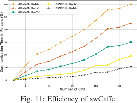 Figure 3 for swCaffe: a Parallel Framework for Accelerating Deep Learning Applications on Sunway TaihuLight