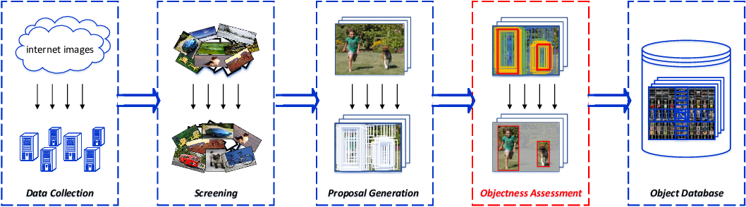 Figure 1 for Harvesting Visual Objects from Internet Images via Deep Learning Based Objectness Assessment