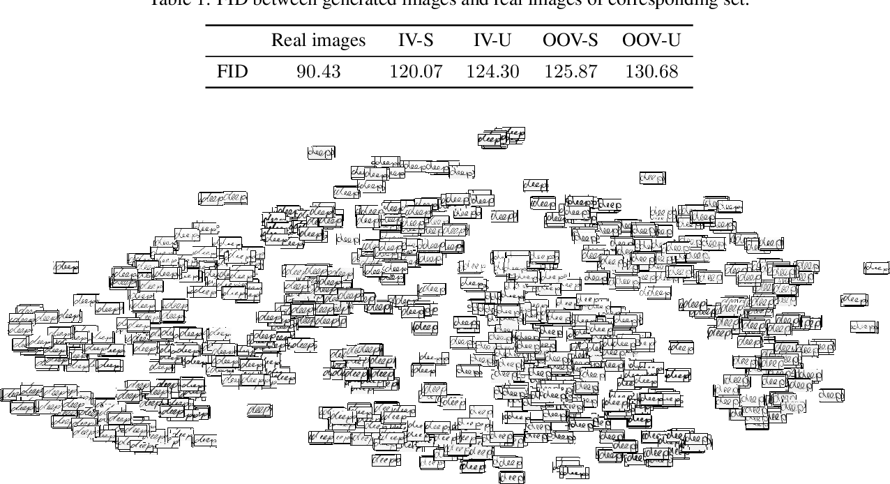 Figure 2 for GANwriting: Content-Conditioned Generation of Styled Handwritten Word Images