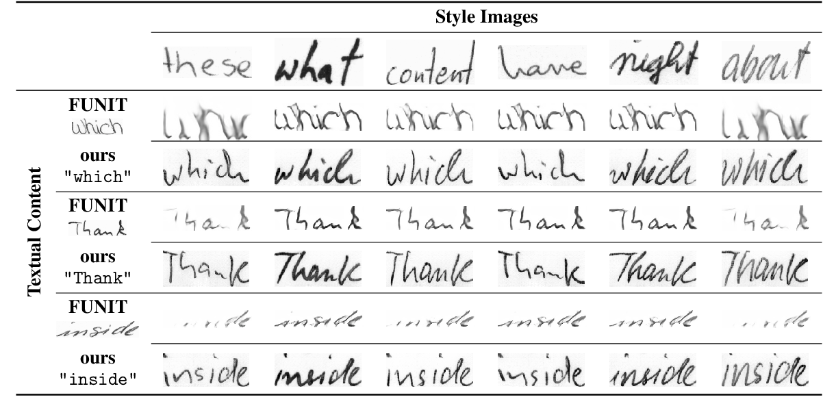 Figure 4 for GANwriting: Content-Conditioned Generation of Styled Handwritten Word Images
