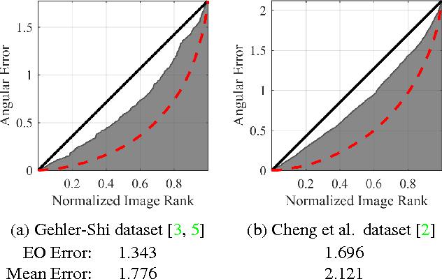 Figure 2 for Fast Fourier Color Constancy