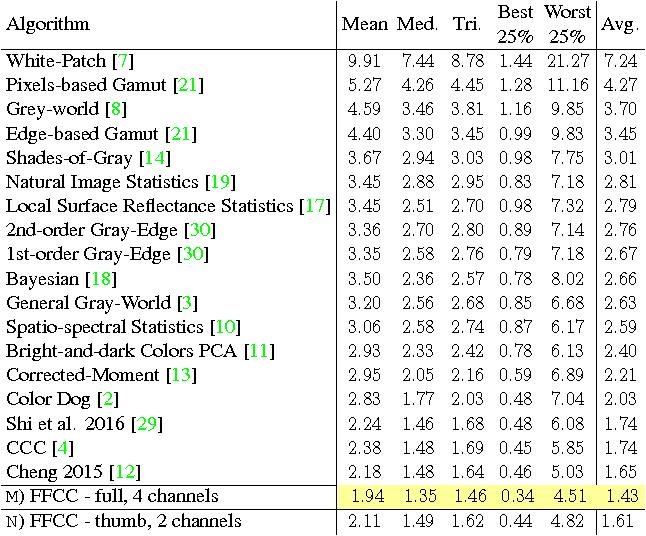 Figure 3 for Fast Fourier Color Constancy