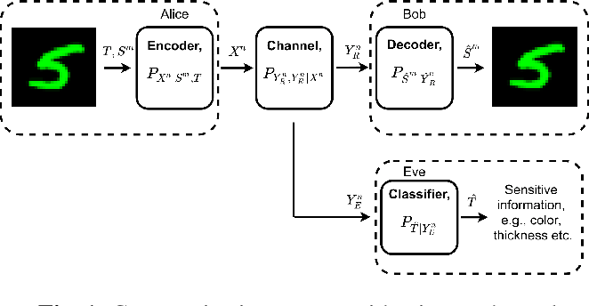 Figure 1 for Privacy-Aware Communication Over the Wiretap Channel with Generative Networks