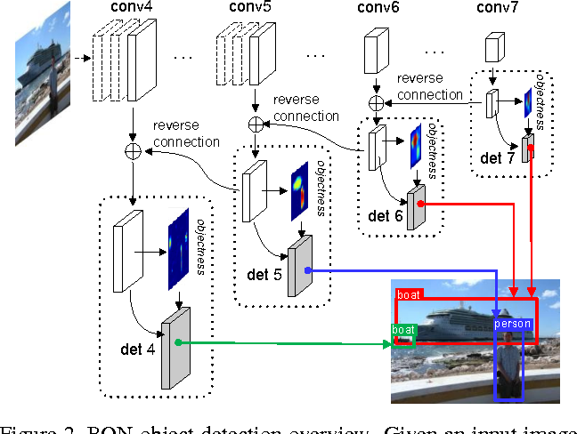 Figure 2 for RON: Reverse Connection with Objectness Prior Networks for Object Detection