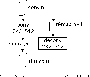 Figure 4 for RON: Reverse Connection with Objectness Prior Networks for Object Detection