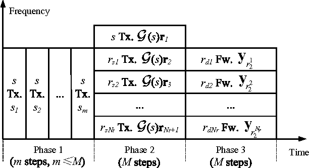Figure 3 From Three Hop Cooperative Diversity System And Symbol