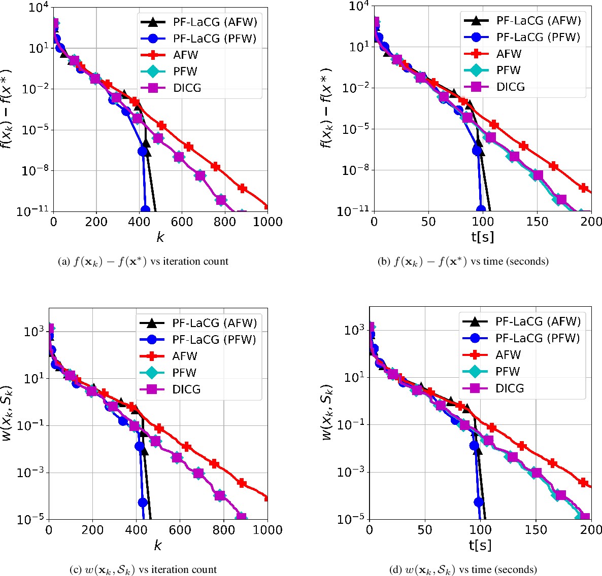 Figure 2 for Parameter-free Locally Accelerated Conditional Gradients