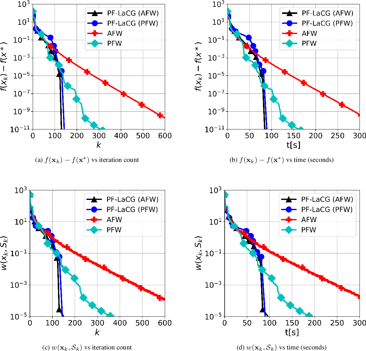 Figure 3 for Parameter-free Locally Accelerated Conditional Gradients