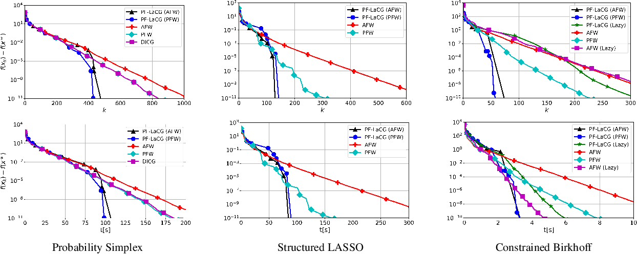 Figure 1 for Parameter-free Locally Accelerated Conditional Gradients