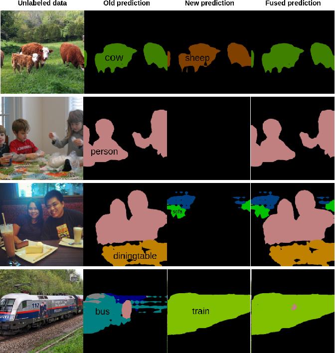 Figure 1 for Self-Training for Class-Incremental Semantic Segmentation