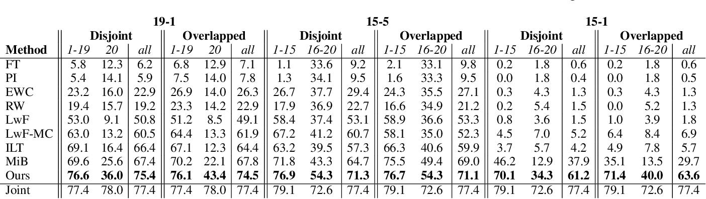 Figure 2 for Self-Training for Class-Incremental Semantic Segmentation