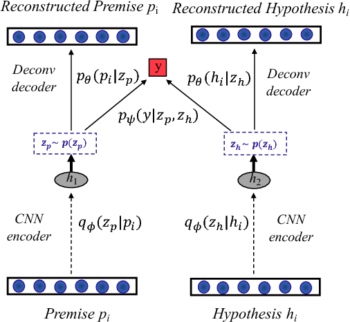 Figure 3 for Deconvolutional Latent-Variable Model for Text Sequence Matching