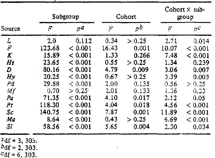 Table IV. Results of Female LBP Patient Cohort X Subgroup Analysis of Variance for Each MMPI Scale