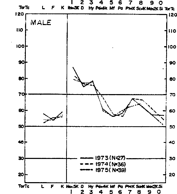 Fig. 6. Subgroup A m prot'fle pattern for 1973, 1974, and 1975 cohorts of male LBP patients.