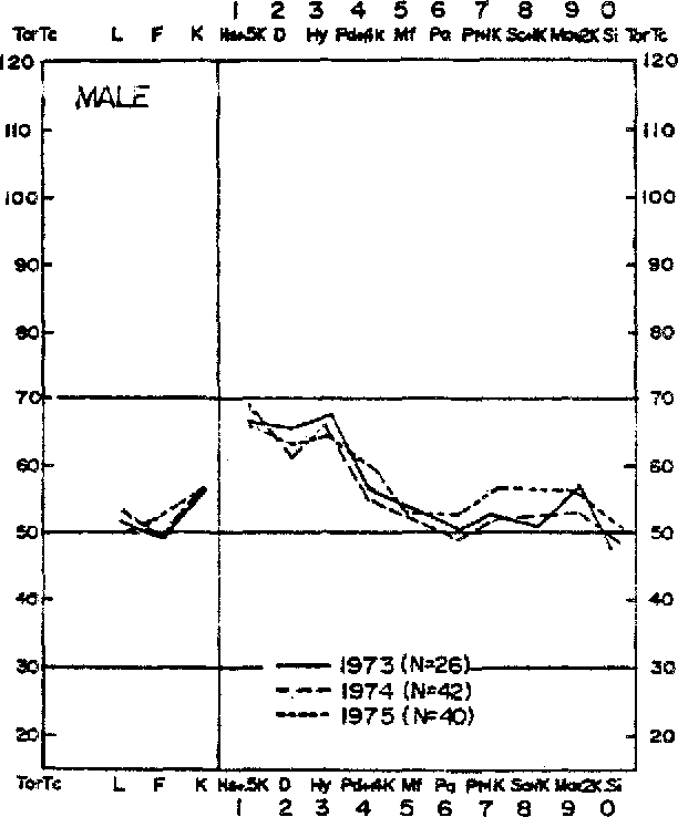 Fig. 7. Subgroup B m prof'de pattern for 1973, 1974, and 1975 cohorts of male LBP patients.