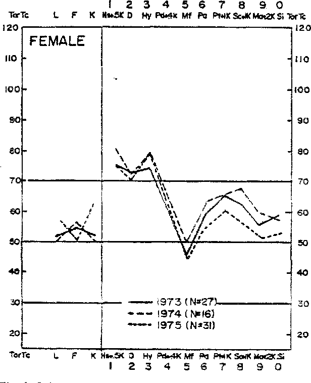 Fig. 1. Subgroup Af profde pa t te rn for I973, 1974, and 1975 cohor ts o f female LBP patients.