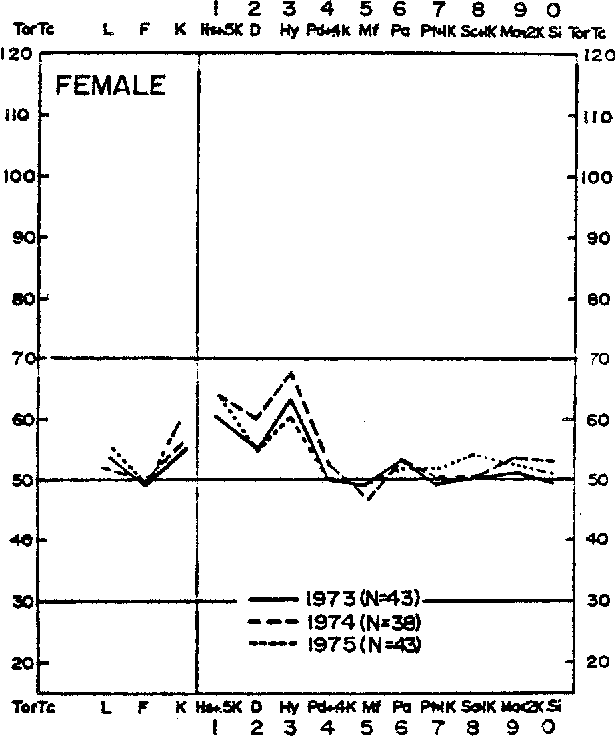 Fig. 2. Subgroup Bf prof'fle pattern for 1973, 1974, and 1975 cohorts of female LBP patients.