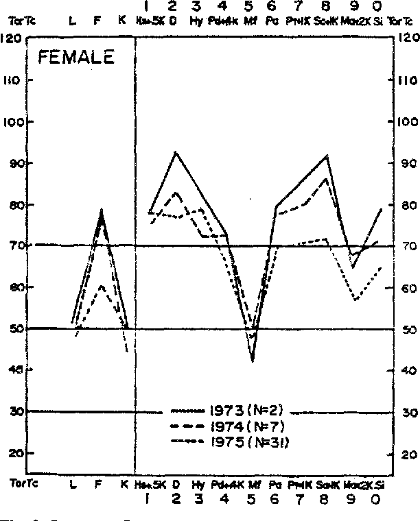 Fig. 3. Subgroup Cf profile pattern for 1973, 1974, and 1975 cohorts of female LBP patients.