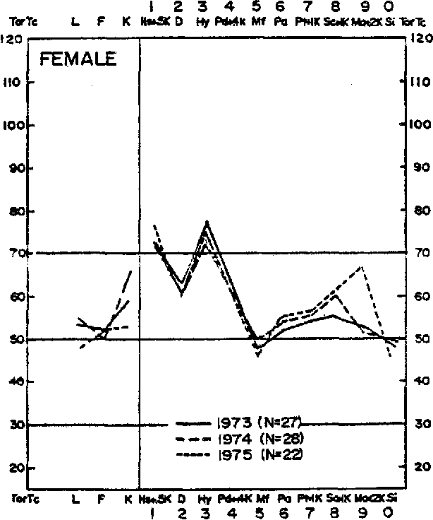 Fig. 4. Subgroup Df proEfle pattern for 1973, 1974, and 1975 cohorts of female LBP patient~