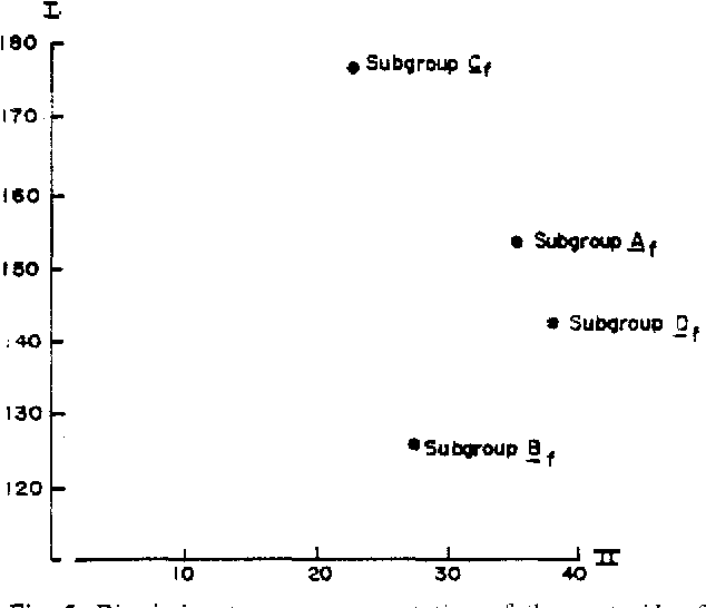 Fig. 5. Discriminant space r~presentation of the centroids of the 1our temale LBP patient suogroups.