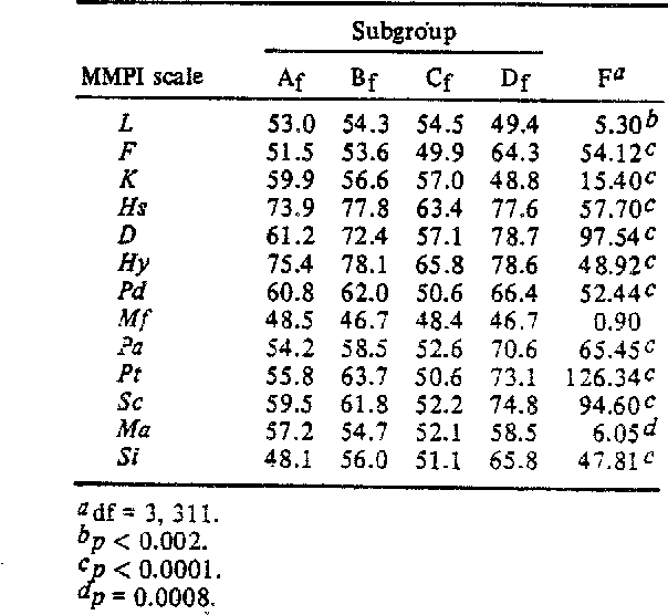 Table I. MMPI T-Score Means (K Corrected) and Univariate F Ratios for Female LBP Patient Subgroups Averaged Across Cohorts