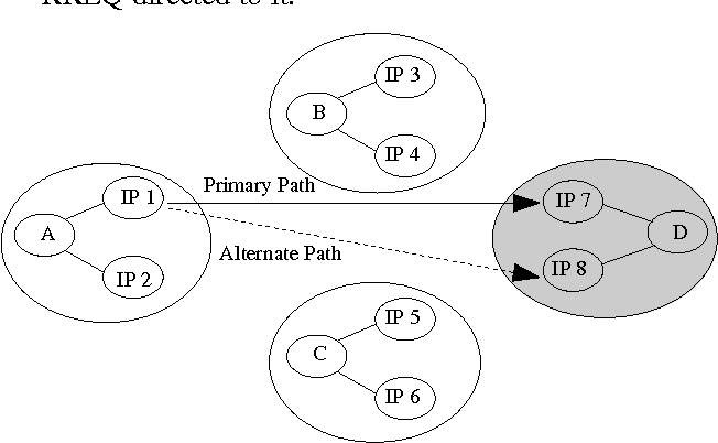 Figure 1. Multihoming topology with direct destination nodes