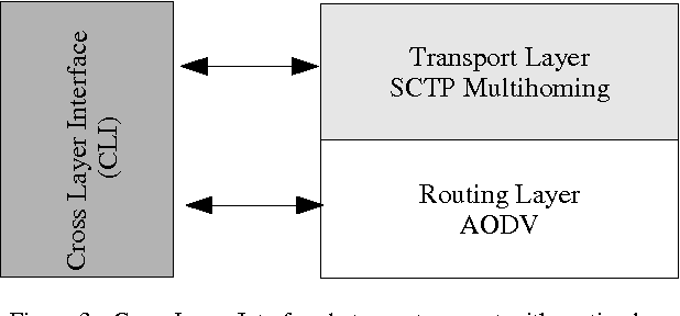 Figure 3a. Cross Layer Interface between transport with routing layer