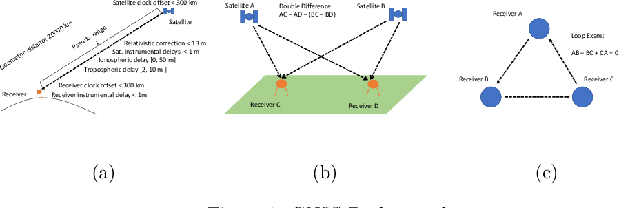 Figure 1 for Robust Gaussian Process Regression for Real-Time High Precision GPS Signal Enhancement