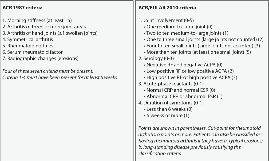 Table 1. ACR 1987 criteria (left panel) were designed to classify established rheumatoid arthritis. 2010 ACR/EULAR criteria (right panel) are intended to classify both early and established disease.