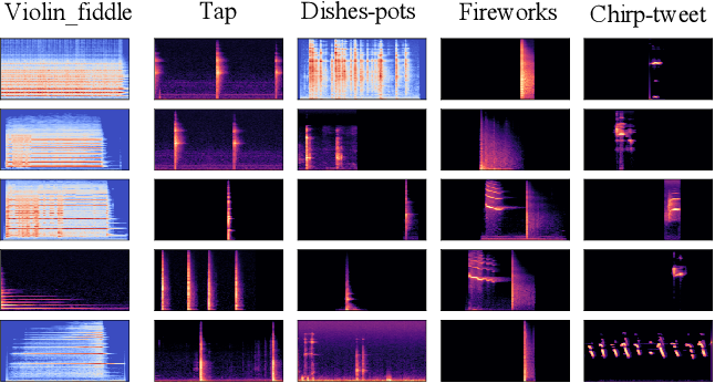Figure 4 for Audio Tagging by Cross Filtering Noisy Labels