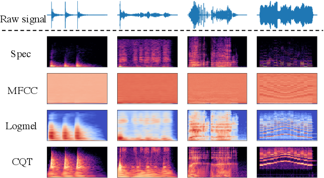 Figure 1 for Audio Tagging by Cross Filtering Noisy Labels