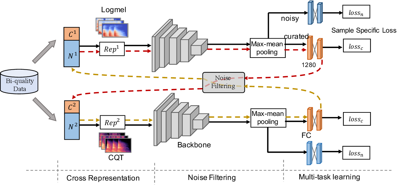 Figure 2 for Audio Tagging by Cross Filtering Noisy Labels