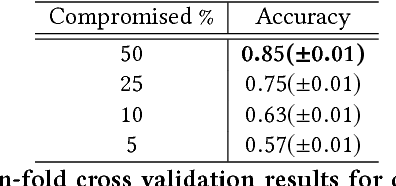 Figure 3 for Identifying Compromised Accounts on Social Media Using Statistical Text Analysis