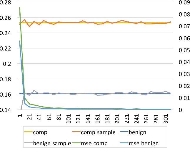 Figure 4 for Identifying Compromised Accounts on Social Media Using Statistical Text Analysis