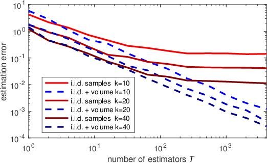 Figure 1 for Unbiased estimators for random design regression