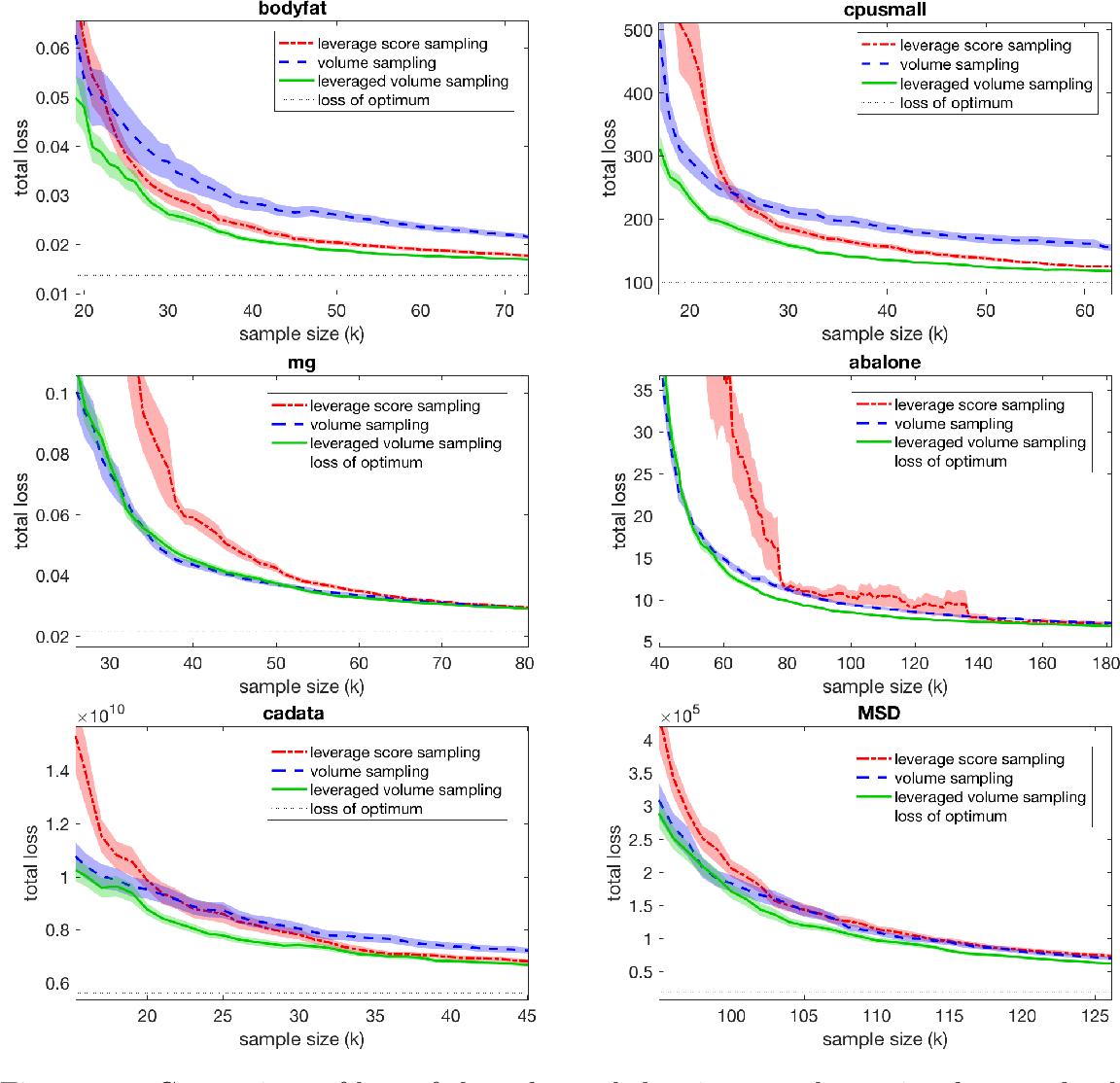 Figure 3 for Unbiased estimators for random design regression