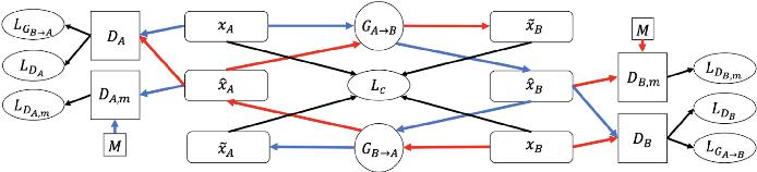 Figure 1 for Music Sentiment Transfer