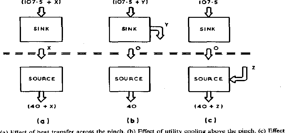 Fig. 2. (a) Etfect of heat transfer across the pinch. (b) Effect of utility cooling abovt: the pinch. (c) Effect of utility heating below the pinch.