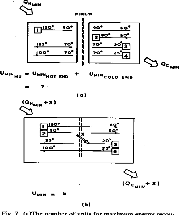 Fig. 7. (a)The number of units for maximum energy recovery. (b) The overall minimum number of units.