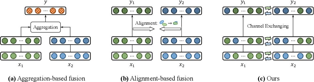 Figure 1 for Deep Multimodal Fusion by Channel Exchanging
