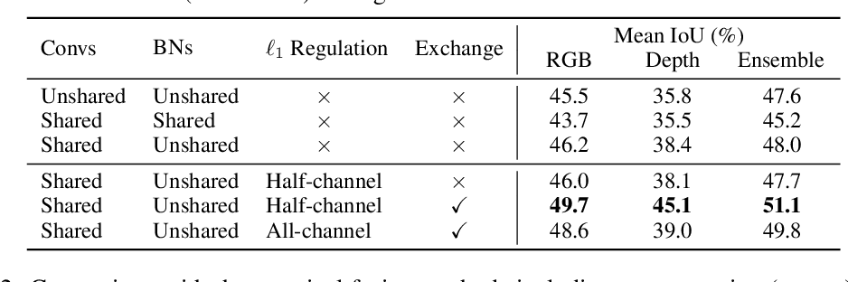 Figure 2 for Deep Multimodal Fusion by Channel Exchanging
