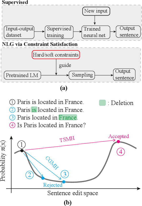 Figure 1 for Language Generation via Combinatorial Constraint Satisfaction: A Tree Search Enhanced Monte-Carlo Approach