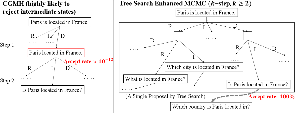 Figure 3 for Language Generation via Combinatorial Constraint Satisfaction: A Tree Search Enhanced Monte-Carlo Approach