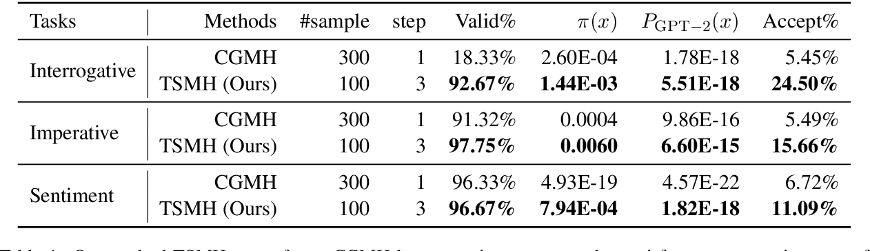 Figure 2 for Language Generation via Combinatorial Constraint Satisfaction: A Tree Search Enhanced Monte-Carlo Approach