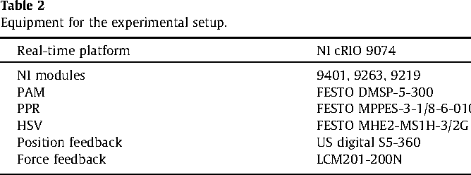 Table 2 from Nonparametric control algorithms for a