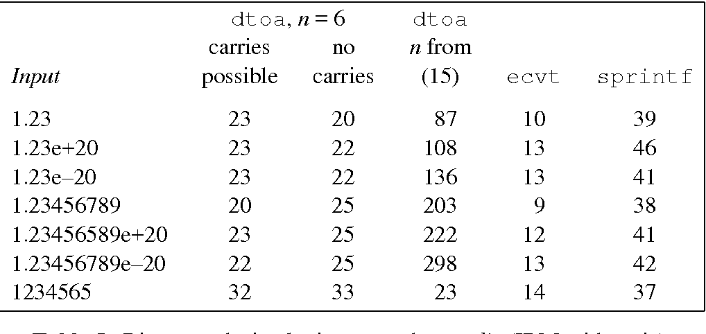 Table 5 from Correctly Rounded Binary-Decimal and Decimal-Binary